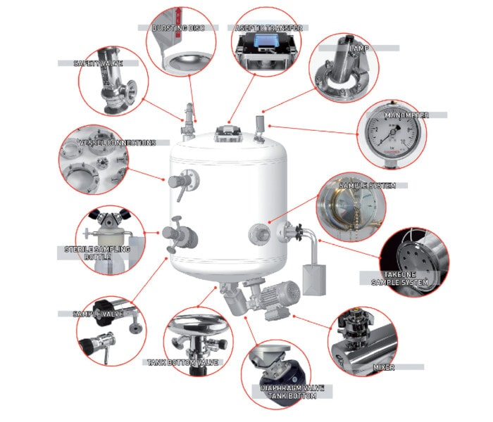 Behälterkomponenten Übersicht